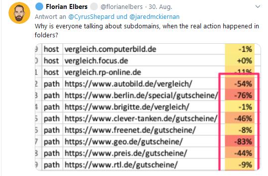 Florian Elbers teilt seine Beobachtungen über Ranking-Verlusten von Unterverzeichnissen auf Twitter.