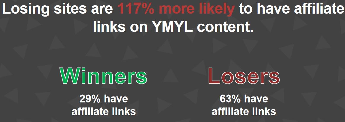 Bei Verlierer-Domains ist es 117% wahrscheinlicher, dass Affiliate-Links in YMYL-Inhalten eingebunden sind.