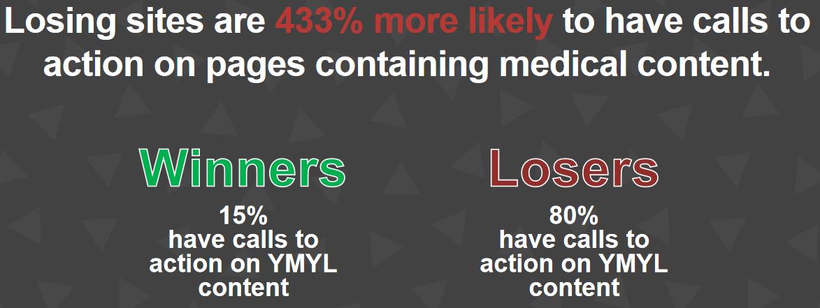 Bei Verlierer-Domains ist es 433% wahrscheinlicher, dass CTAs bei YMYL-Seiten platziert wurden.