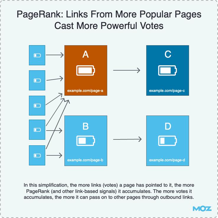 MOZ zeigt in dieser Infografik wie der PageRank von Google funktioniert.