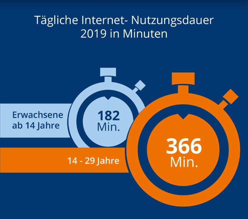 Die tägliche Internetnutzungsdauer ist in 2019 erneut gestiegen.