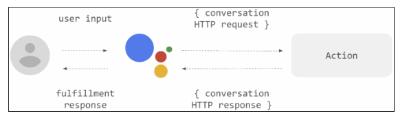 Technische Visualisierung Google Actions