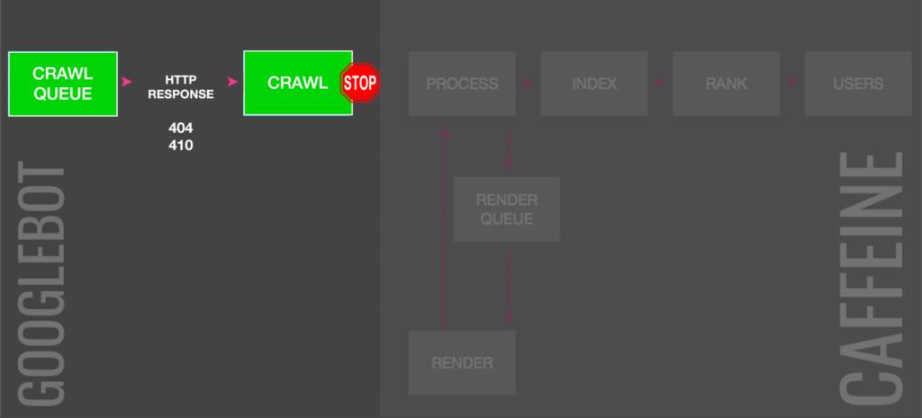Crawling-Prozess-Übersicht