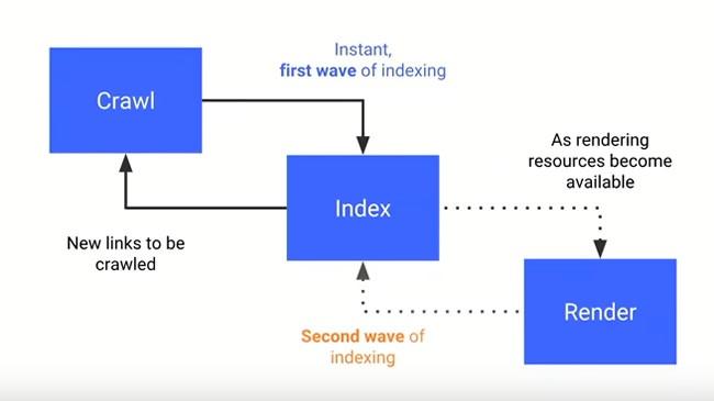 So indexiert Google Webseiten in zwei Wellen