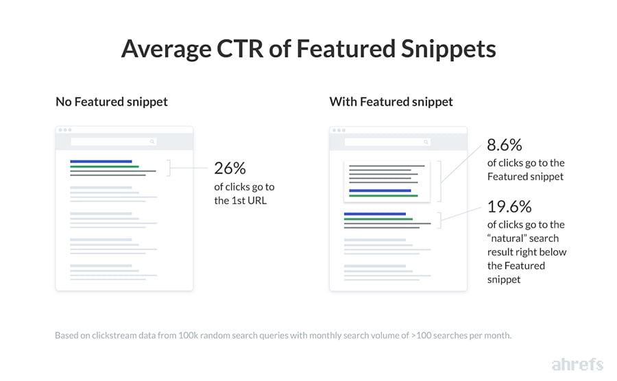 CTR-Studie zu Featured Snippets