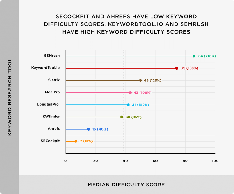 Statistik Keyword Difficulty