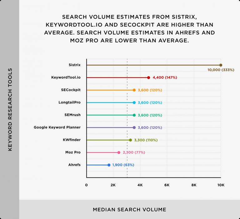 Statistik Keyword-Suchvolumen
