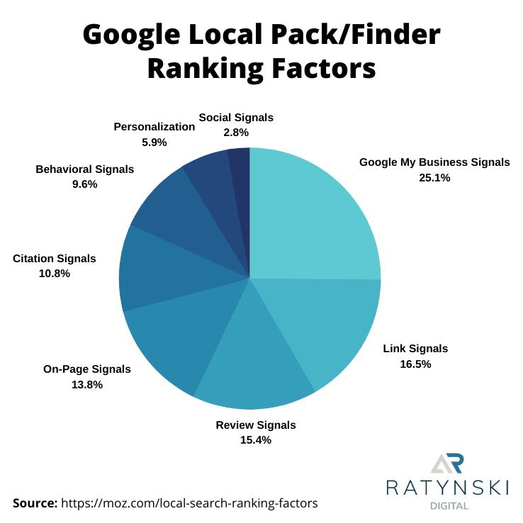 Das sind die Ranking-Faktoren für das Google Local Pack