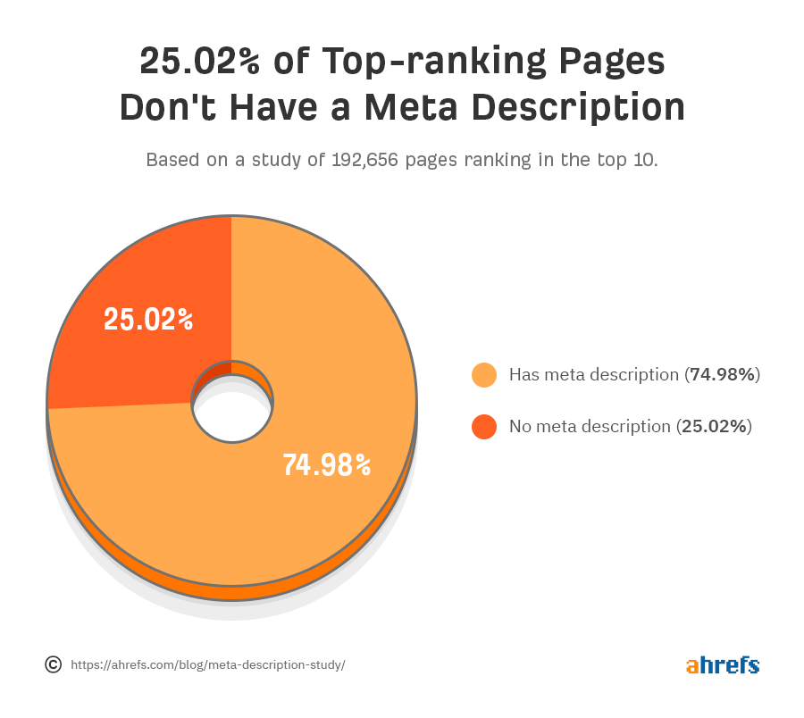 Statistik Top Ranking Pages die keine Meta Description haben