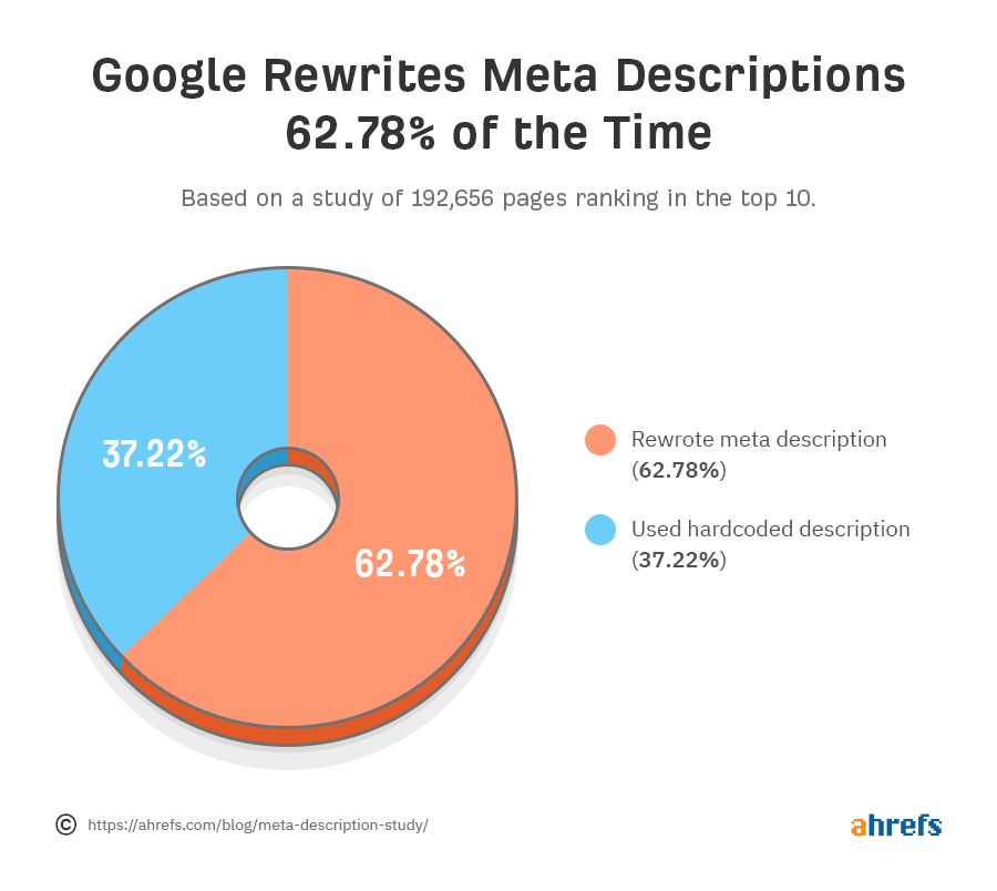Statistik so oft schreibt Google die Meta Description um