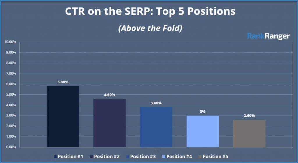 CTR Top 5 Positionen CTR