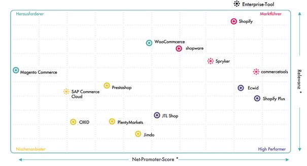 Übersicht über die verschiedenen Anbieter von Shopsystemen hinsichtlich ihrer Relevanz und Marktanteilen