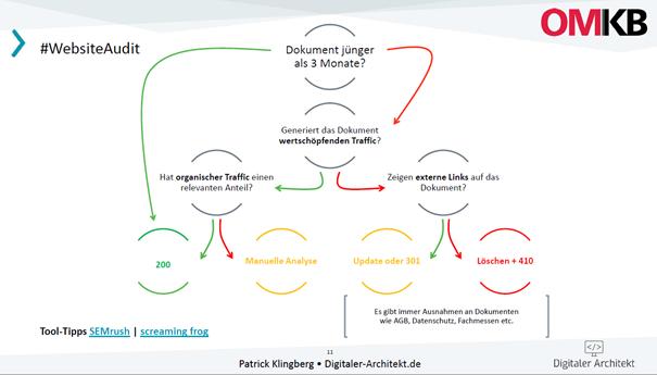 Vorschlag für die Vorgehensweise beim Website Audit von Patrick Klingberg