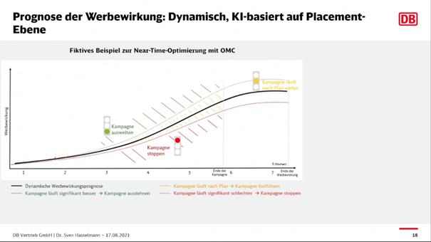 Methode zur Prognose der Werbewirkung der Deutschen Bahn