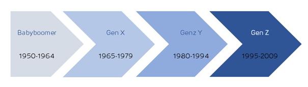 Scoopcamp Generationenzeitstrahl von Babyboomer bis Gen Z